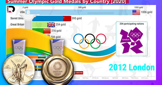 Gold Medals won by Cuntries at the Summer Olympic Games